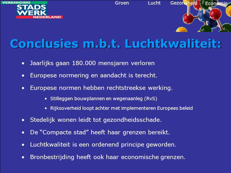 Conclusies m.b.t. Luchtkwaliteit: •Jaarlijks gaan 180.000 mensjaren verloren •Europese normering en aandacht is terecht. •Europese normen hebben recht
