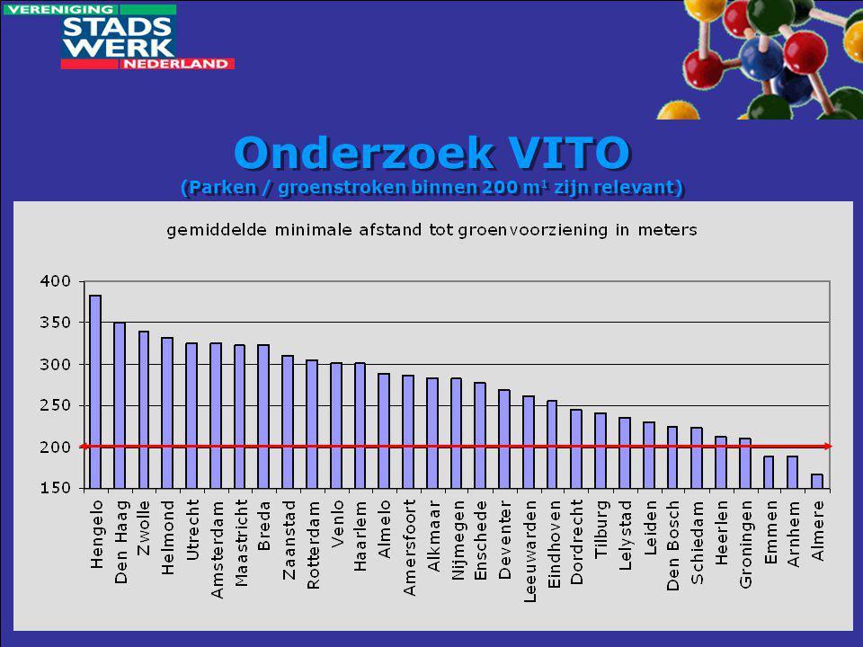 Onderzoek VITO (Parken / groenstroken binnen 200 m 1 zijn relevant)