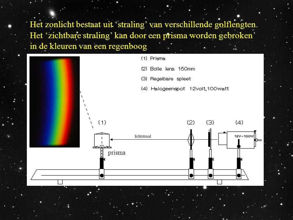 Het zonlicht bestaat uit 'straling' van verschillende golflengten. Het 'zichtbare straling' kan door een prisma worden gebroken in de kleuren van een