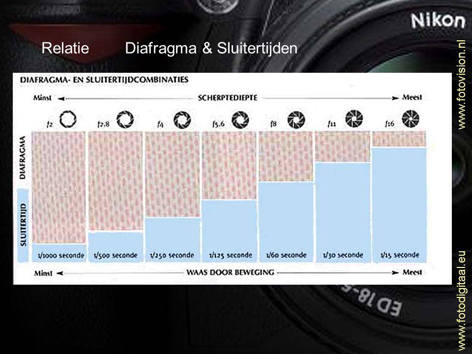 Relatie Diafragma & Sluitertijden www.fotovision.nl www.fotodigitaal.eu