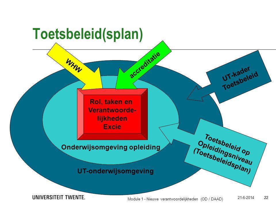 22 21-6-2014 22 Toetsbeleid(splan) UT-onderwijsomgeving Onderwijsomgeving opleiding Rol, taken en Verantwoorde- lijkheden Excie WHW accreditatie Toets