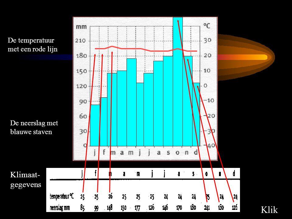 De temperatuur met een rode lijn De neerslag met blauwe staven Klik Klimaat- gegevens