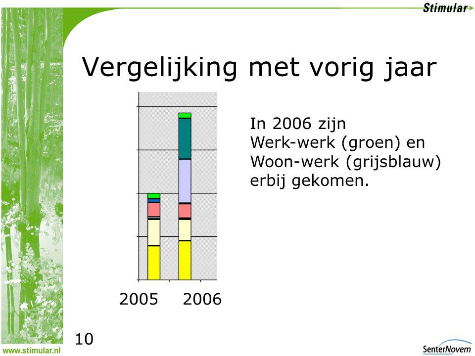Vergelijking met vorig jaar 20062005 In 2006 zijn Werk-werk (groen) en Woon-werk (grijsblauw) erbij gekomen.