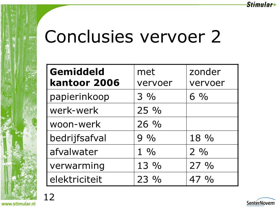 Conclusies vervoer 2 Gemiddeld kantoor 2006 met vervoer zonder vervoer papierinkoop3 %6 % werk-werk25 % woon-werk26 % bedrijfsafval9 %18 % afvalwater1 %2 % verwarming13 %27 % elektriciteit23 %47 % 12