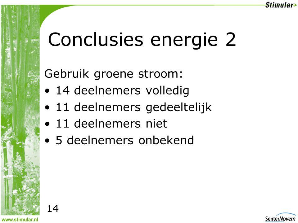 Conclusies energie 2 Gebruik groene stroom: •14 deelnemers volledig •11 deelnemers gedeeltelijk •11 deelnemers niet •5 deelnemers onbekend 14