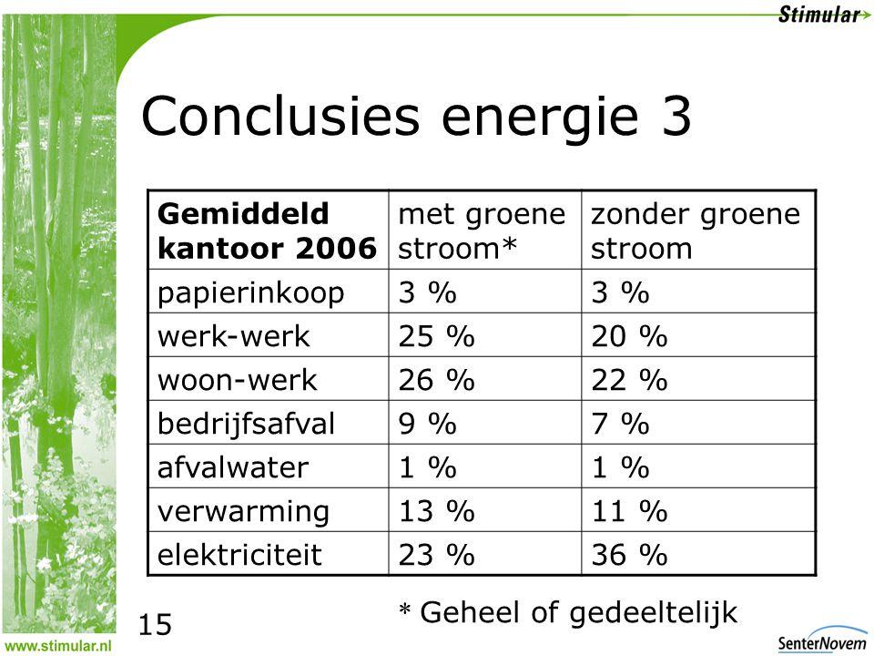 Conclusies energie 3 Gemiddeld kantoor 2006 met groene stroom* zonder groene stroom papierinkoop3 % werk-werk25 %20 % woon-werk26 %22 % bedrijfsafval9 %7 % afvalwater1 % verwarming13 %11 % elektriciteit23 %36 % 15 * Geheel of gedeeltelijk