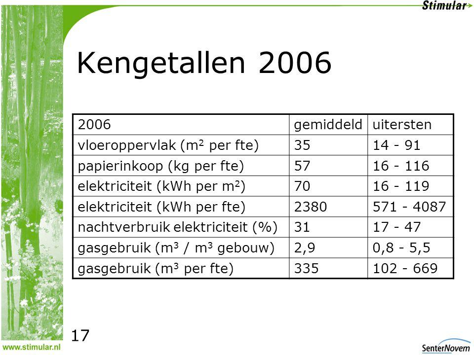 Kengetallen 2006 2006gemiddelduitersten vloeroppervlak (m 2 per fte)3514 - 91 papierinkoop (kg per fte)5716 - 116 elektriciteit (kWh per m 2 )7016 - 119 elektriciteit (kWh per fte)2380571 - 4087 nachtverbruik elektriciteit (%)3117 - 47 gasgebruik (m 3 / m 3 gebouw)2,90,8 - 5,5 gasgebruik (m 3 per fte)335102 - 669 17