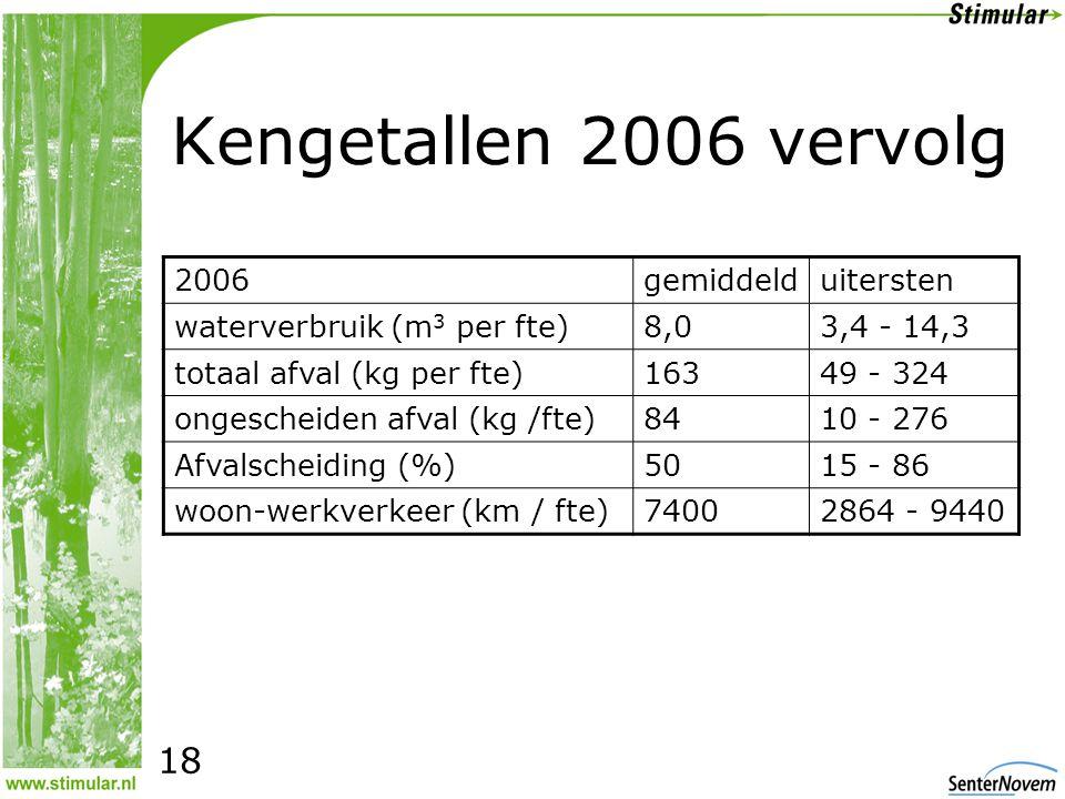Kengetallen 2006 vervolg 2006gemiddelduitersten waterverbruik (m 3 per fte)8,03,4 - 14,3 totaal afval (kg per fte)16349 - 324 ongescheiden afval (kg /fte)8410 - 276 Afvalscheiding (%)5015 - 86 woon-werkverkeer (km / fte)74002864 - 9440 18