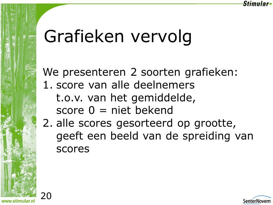 Grafieken vervolg We presenteren 2 soorten grafieken: 1.score van alle deelnemers t.o.v.