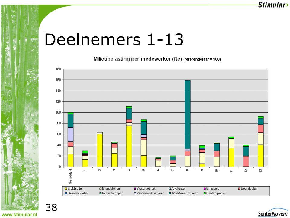 38 Deelnemers 1-13 38
