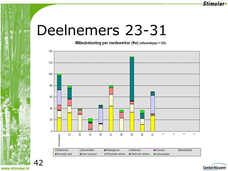 Deelnemers 23-31 42