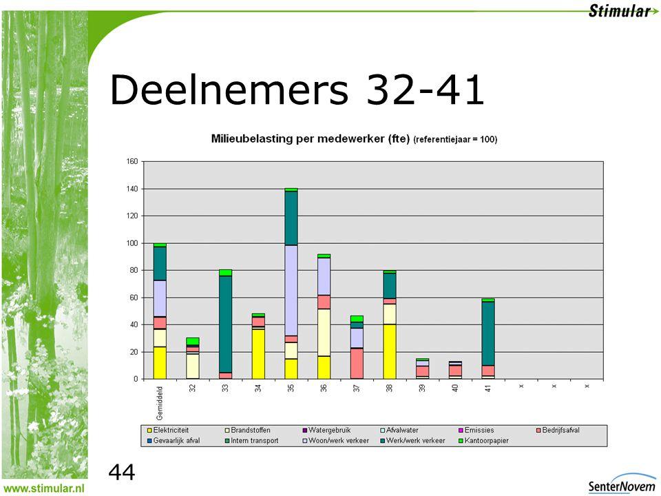 Deelnemers 32-41 44