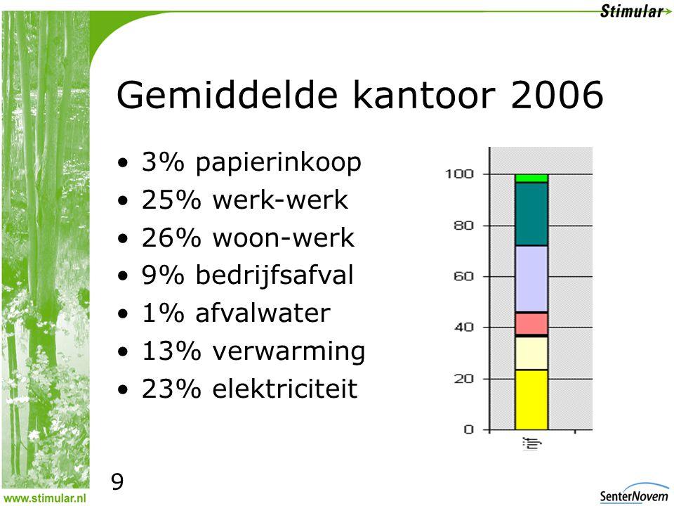 Gemiddelde kantoor 2006 •3% papierinkoop •25% werk-werk •26% woon-werk •9% bedrijfsafval •1% afvalwater •13% verwarming •23% elektriciteit 9