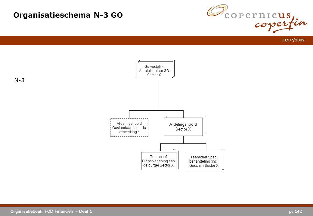 p. 142Organisatieboek FOD Financiën – Deel 1 11/07/2002 Afdelingshoofd Sector X Organisatieschema N-3 GO N-3 Afdelingshoofd Sector X … Teamchef Dienst