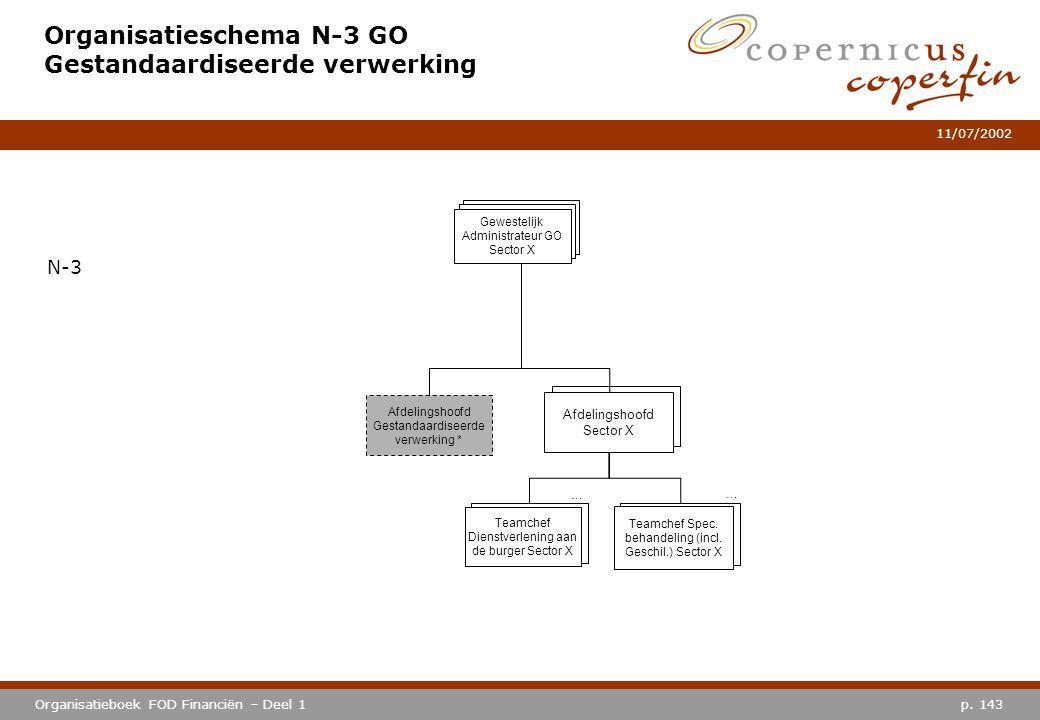 p. 143Organisatieboek FOD Financiën – Deel 1 11/07/2002 Organisatieschema N-3 GO Gestandaardiseerde verwerking N-3 Afdelingshoofd Sector X … Teamchef