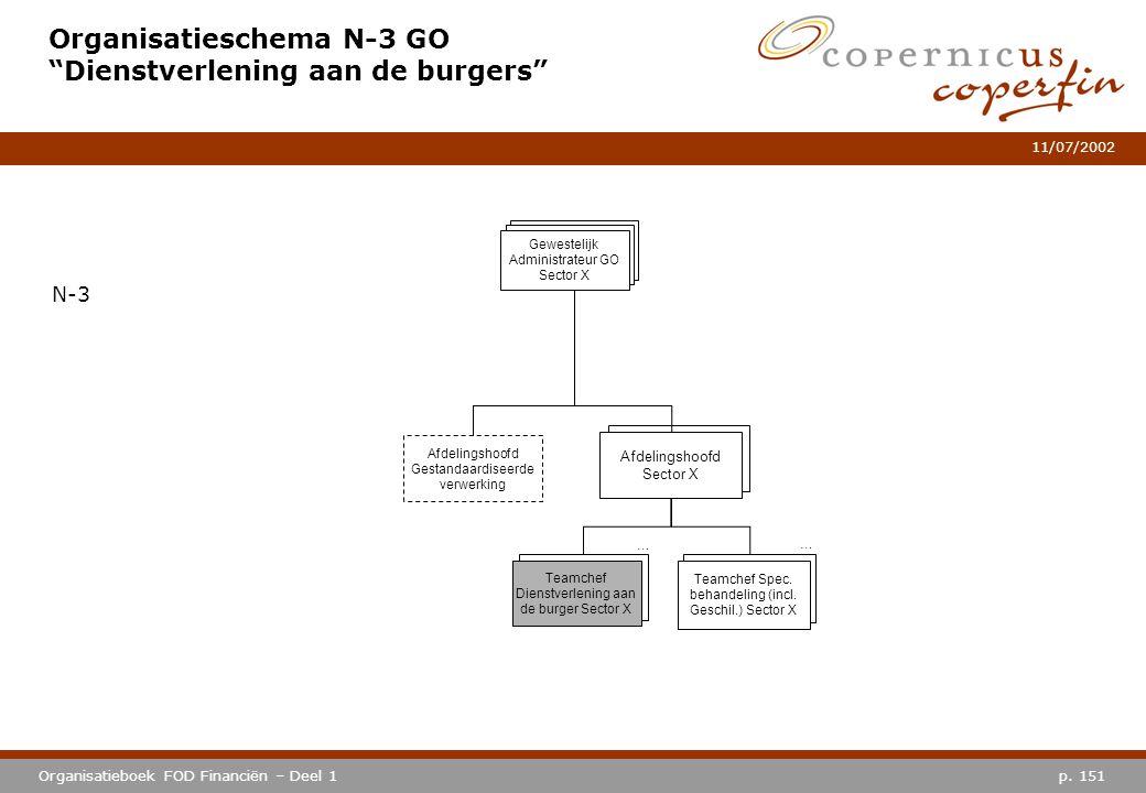 """p. 151Organisatieboek FOD Financiën – Deel 1 11/07/2002 Organisatieschema N-3 GO """"Dienstverlening aan de burgers"""" N-3 Afdelingshoofd Sector X Teamchef"""