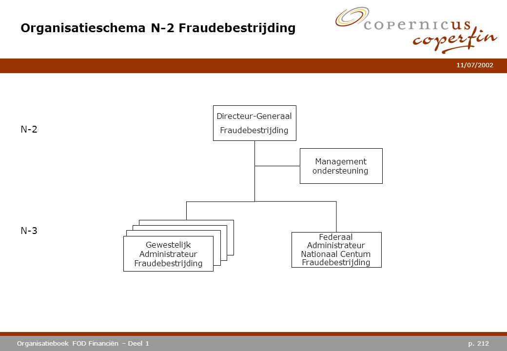 p. 212Organisatieboek FOD Financiën – Deel 1 11/07/2002 Organisatieschema N-2 Fraudebestrijding N-2 N-3 Gewestelijk Administrateur Fraudebestrijding D