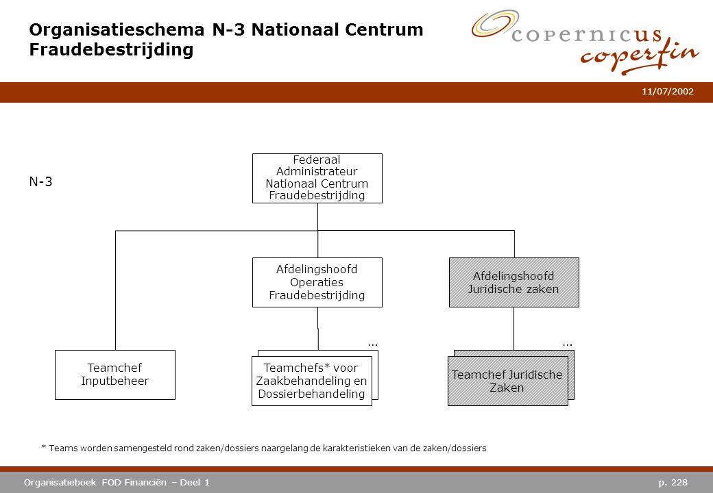 p. 228Organisatieboek FOD Financiën – Deel 1 11/07/2002 Organisatieschema N-3 Nationaal Centrum Fraudebestrijding * Teams worden samengesteld rond zak