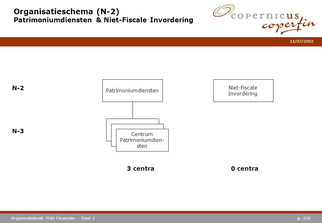 p. 235Organisatieboek FOD Financiën – Deel 1 11/07/2002 Organisatieschema (N-2) Patrimoniumdiensten & Niet-Fiscale Invordering Patrimoniumdiensten N-2