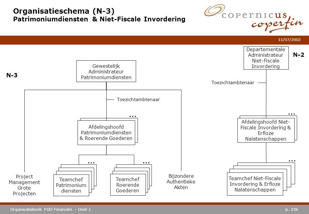 p. 236Organisatieboek FOD Financiën – Deel 1 11/07/2002 Organisatieschema (N-3) Patrimoniumdiensten & Niet-Fiscale Invordering Gewestelijk Administrat