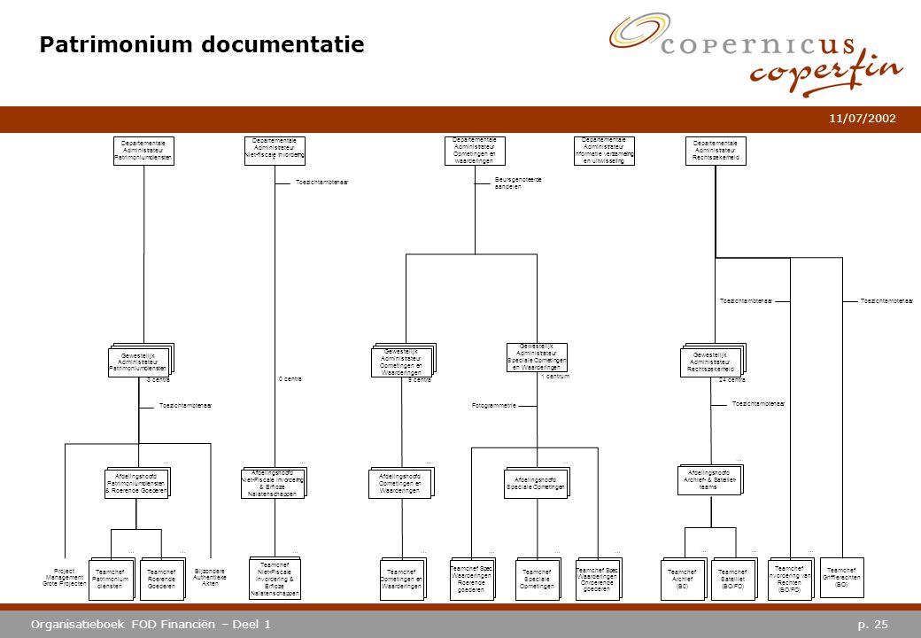 p. 25Organisatieboek FOD Financiën – Deel 1 11/07/2002 Patrimonium documentatie Departementale Administrateur Rechtszekerheid Departementale Administr