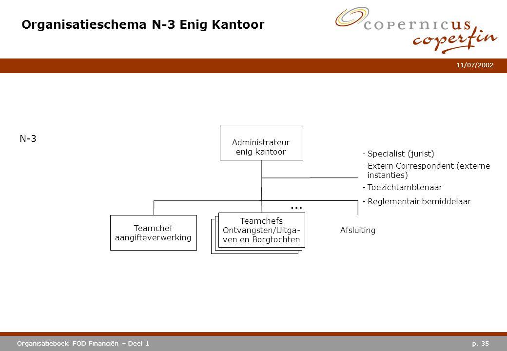p. 35Organisatieboek FOD Financiën – Deel 1 11/07/2002 Organisatieschema N-3 Enig Kantoor Administrateur enig kantoor N-3 Teamchef aangifteverwerking