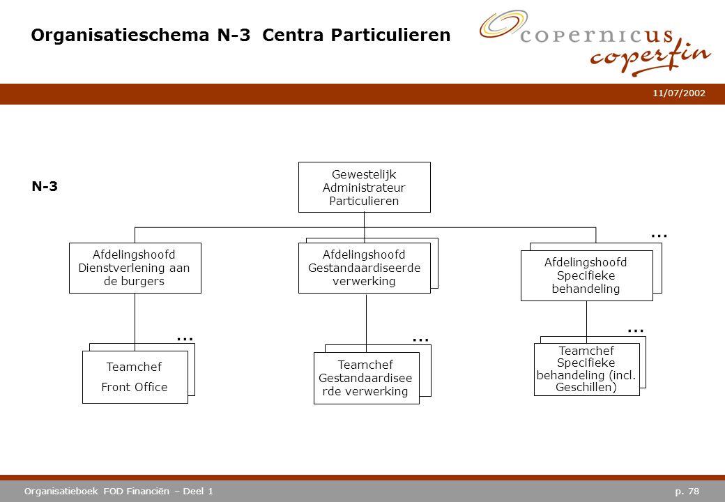 p. 78Organisatieboek FOD Financiën – Deel 1 11/07/2002 … Organisatieschema N-3 Centra Particulieren Afdelingshoofd Gestandaardiseerde verwerking Afdel
