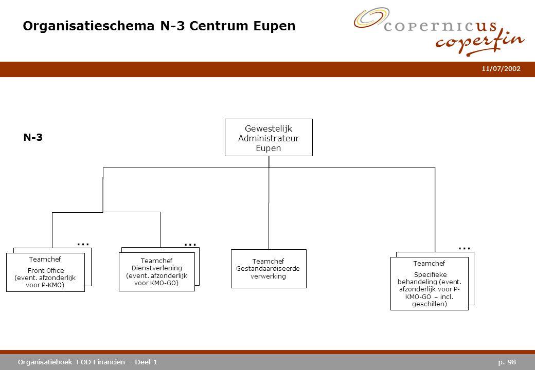 p. 98Organisatieboek FOD Financiën – Deel 1 11/07/2002 Organisatieschema N-3 Centrum Eupen Gewestelijk Administrateur Eupen N-3 … Teamchef Specifieke
