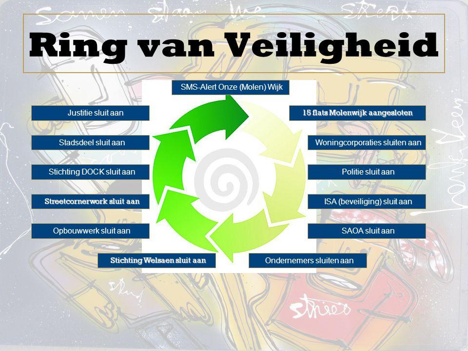 Ring van Veiligheid SMS-Alert Onze (Molen) Wijk Justitie sluit aan 15 flats Molenwijk aangesloten Woningcorporaties sluiten aan Politie sluit aan Stad