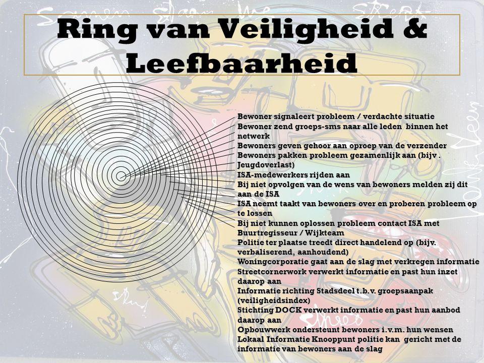 Ring van Veiligheid & Leefbaarheid Bewoner signaleert probleem / verdachte situatie Bewoner zend groeps-sms naar alle leden binnen het netwerk Bewoner
