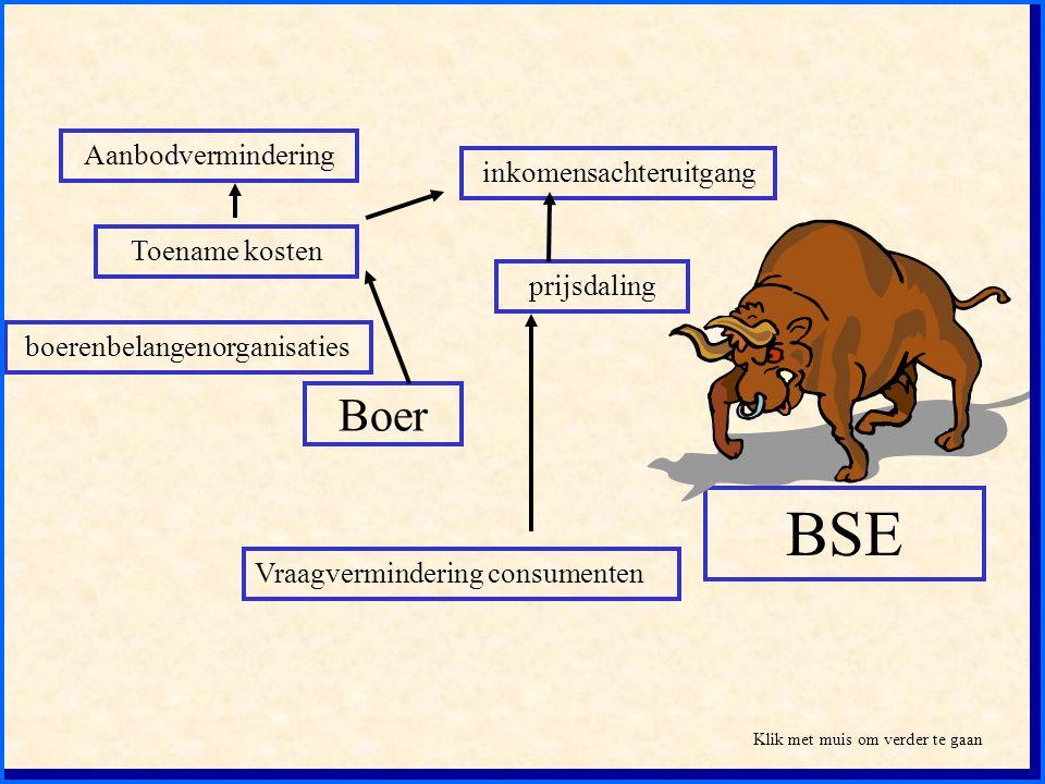 Boer Aanbodvermindering Toename kosten inkomensachteruitgang prijsdaling boerenbelangenorganisaties Vraagvermindering consumenten BSE Klik met muis om
