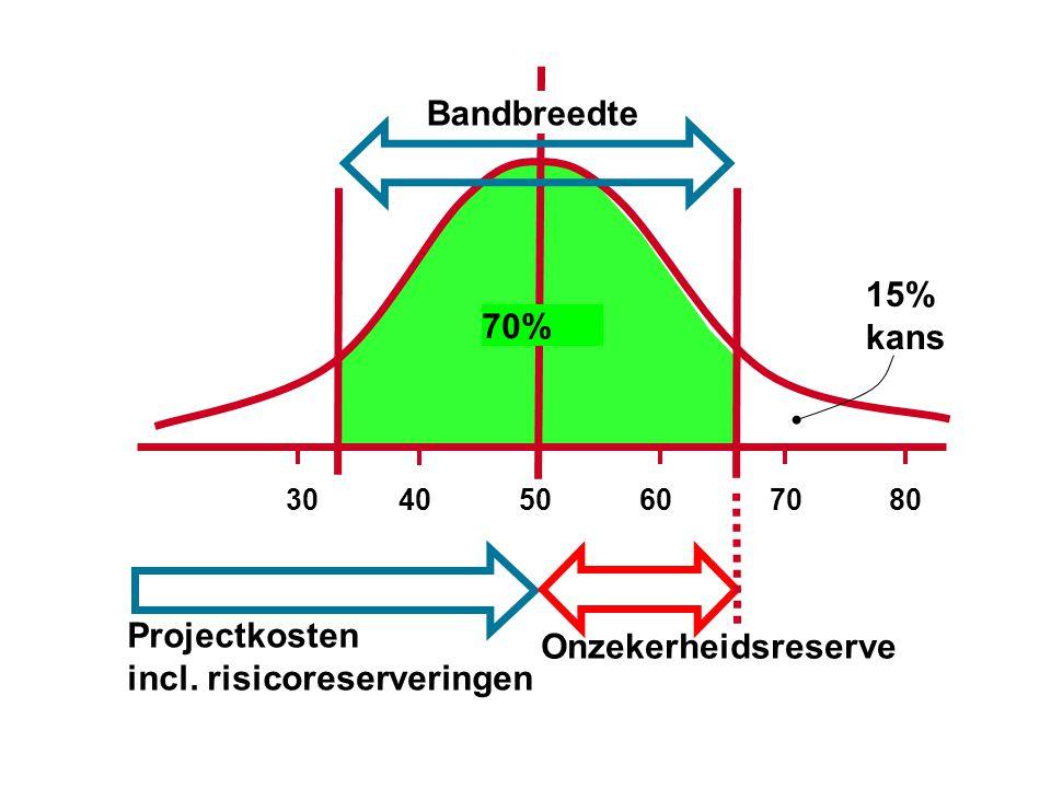 70% Bandbreedte 30 40 50 60 70 80 Projectkosten incl. risicoreserveringen 15% kans Onzekerheidsreserve