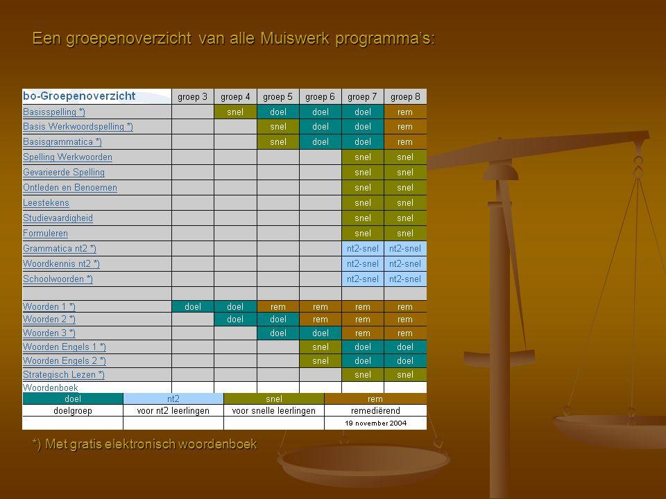 Een groepenoverzicht van alle Muiswerk programma's: *) Met gratis elektronisch woordenboek