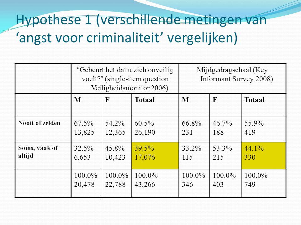 """Hypothese 1 (verschillende metingen van 'angst voor criminaliteit' vergelijken) """" Gebeurt het dat u zich onveilig voelt? """" (single-item question Veili"""