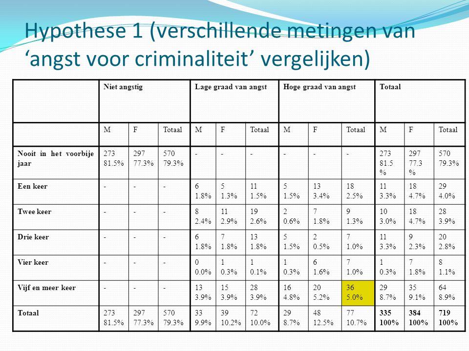 Hypothese 1 (verschillende metingen van 'angst voor criminaliteit' vergelijken) Niet angstigLage graad van angstHoge graad van angstTotaal MF MF MF MF Nooit in het voorbije jaar 273 81.5% 297 77.3% 570 79.3% ------273 81.5 % 297 77.3 % 570 79.3% Een keer---6 1.8% 5 1.3% 11 1.5% 5 1.5% 13 3.4% 18 2.5% 11 3.3% 18 4.7% 29 4.0% Twee keer---8 2.4% 11 2.9% 19 2.6% 2 0.6% 7 1.8% 9 1.3% 10 3.0% 18 4.7% 28 3.9% Drie keer---6 1.8% 7 1.8% 13 1.8% 5 1.5% 2 0.5% 7 1.0% 11 3.3% 9 2.3% 20 2.8% Vier keer---0 0.0% 1 0.3% 1 0.1% 1 0.3% 6 1.6% 7 1.0% 1 0.3% 7 1.8% 8 1.1% Vijf en meer keer---13 3.9% 15 3.9% 28 3.9% 16 4.8% 20 5.2% 36 5.0% 29 8.7% 35 9.1% 64 8.9% Totaal273 81.5% 297 77.3% 570 79.3% 33 9.9% 39 10.2% 72 10.0% 29 8.7% 48 12.5% 77 10.7% 335 100% 384 100% 719 100%