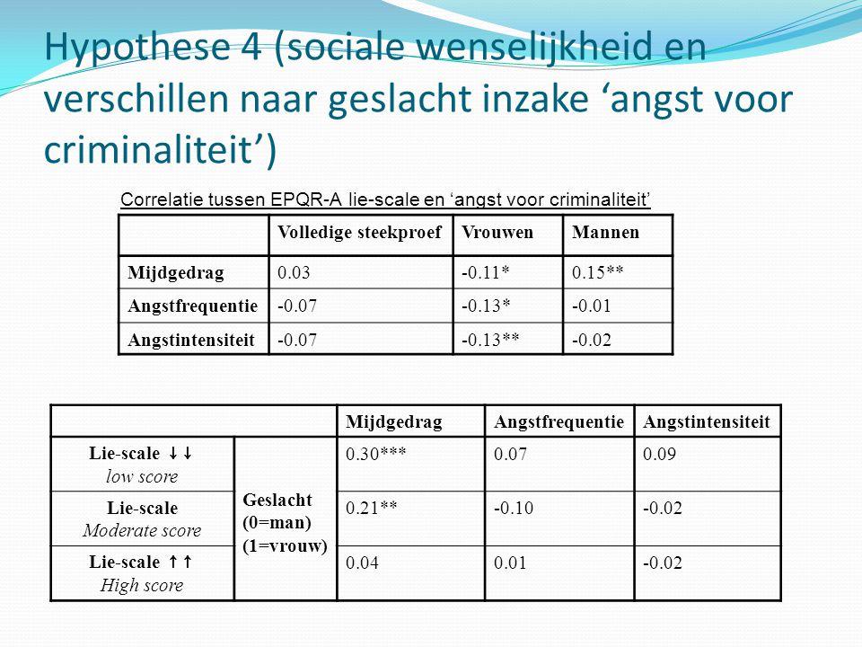Hypothese 4 (sociale wenselijkheid en verschillen naar geslacht inzake 'angst voor criminaliteit') Volledige steekproefVrouwenMannen Mijdgedrag0.03-0.