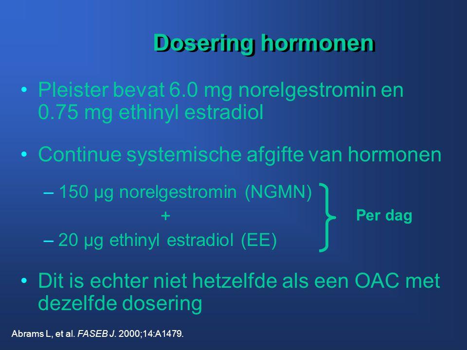 Dosering hormonen •Pleister bevat 6.0 mg norelgestromin en 0.75 mg ethinyl estradiol •Continue systemische afgifte van hormonen –150 µg norelgestromin