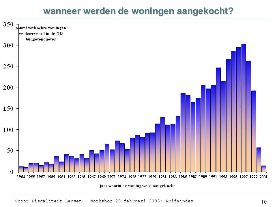 Spoor Fiscaliteit Leuven – Workshop 25 februari 2005: Prijsindex 10 wanneer werden de woningen aangekocht
