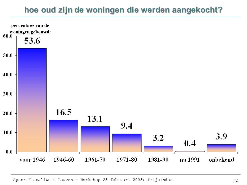 Spoor Fiscaliteit Leuven – Workshop 25 februari 2005: Prijsindex 12 hoe oud zijn de woningen die werden aangekocht