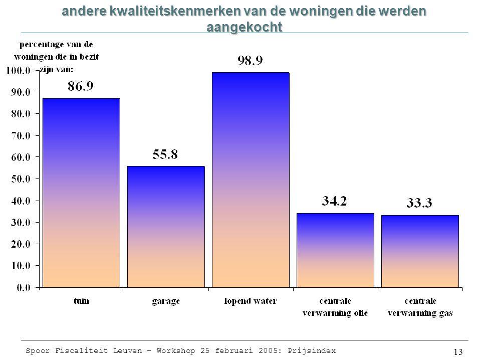 Spoor Fiscaliteit Leuven – Workshop 25 februari 2005: Prijsindex 13 andere kwaliteitskenmerken van de woningen die werden aangekocht