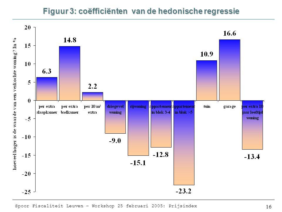Spoor Fiscaliteit Leuven – Workshop 25 februari 2005: Prijsindex 16 Figuur 3: coëfficiënten van de hedonische regressie