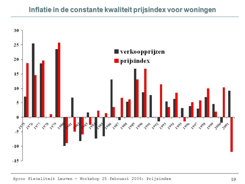 Spoor Fiscaliteit Leuven – Workshop 25 februari 2005: Prijsindex 19 Inflatie in de constante kwaliteit prijsindex voor woningen