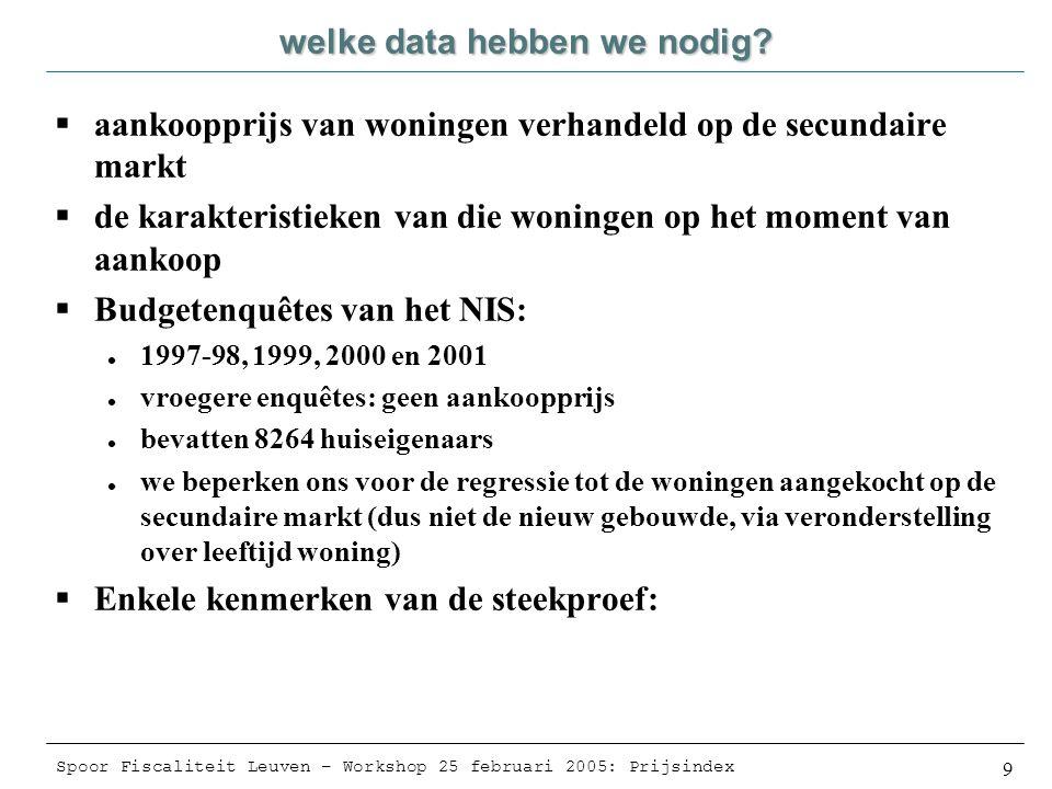 Spoor Fiscaliteit Leuven – Workshop 25 februari 2005: Prijsindex 20 Besluit  Verschil tussen prijsindex en waarde-index is belangrijk  Hedonische regressie is derhalve nodig  We hebben op dit moment geen gegevens om een echte hedonische regressie uit te voeren  Blijkt uit de fit van onze hedonische regressie