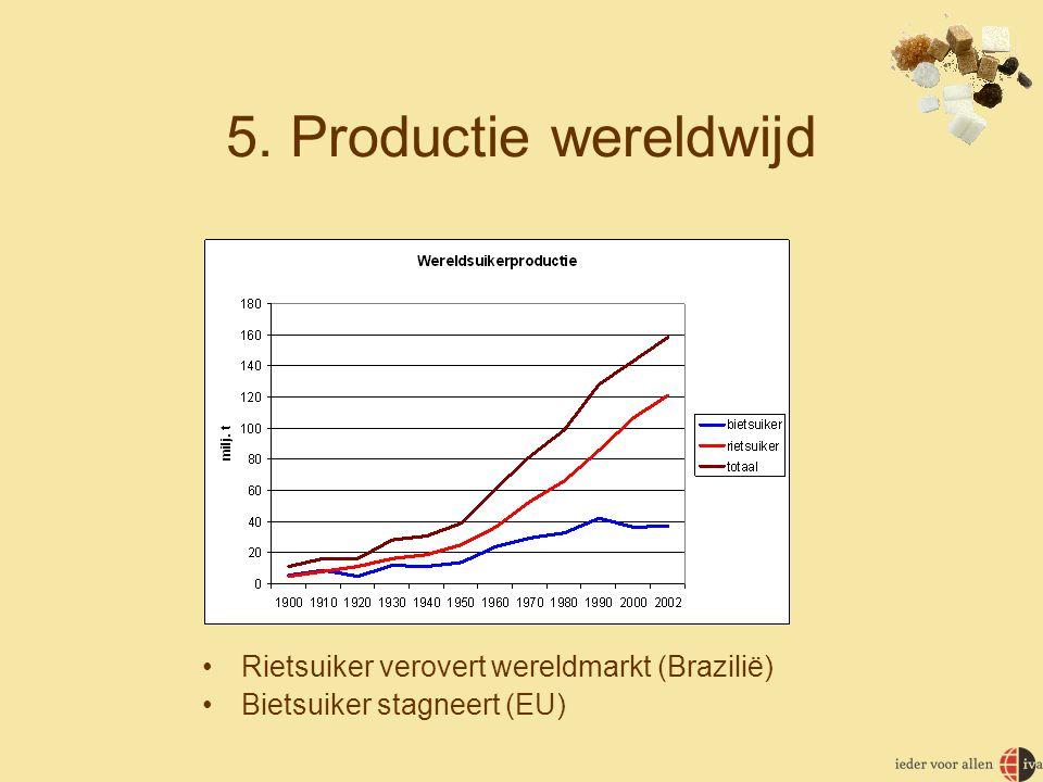 5. Productie wereldwijd •Rietsuiker verovert wereldmarkt (Brazilië) •Bietsuiker stagneert (EU)