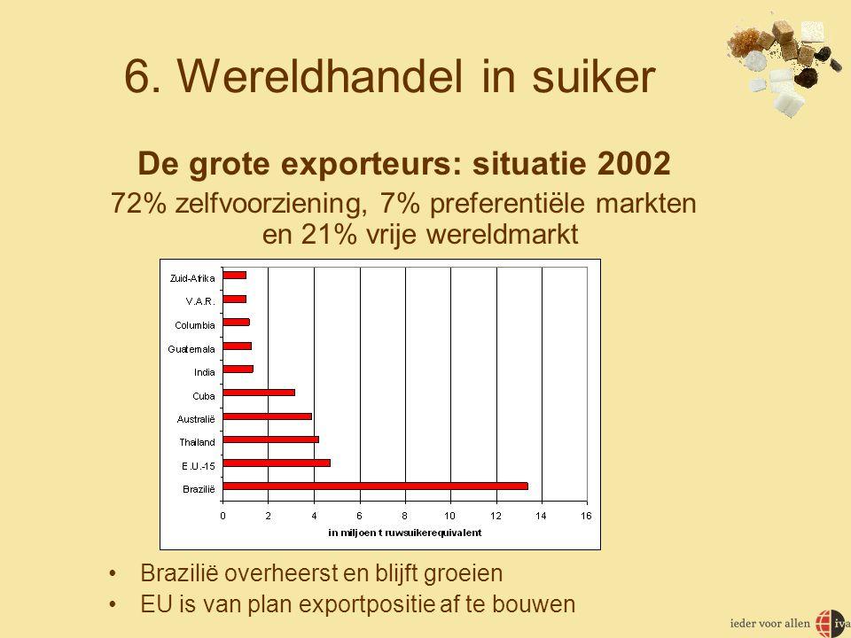 6. Wereldhandel in suiker De grote exporteurs: situatie 2002 72% zelfvoorziening, 7% preferentiële markten en 21% vrije wereldmarkt •Brazilië overheer