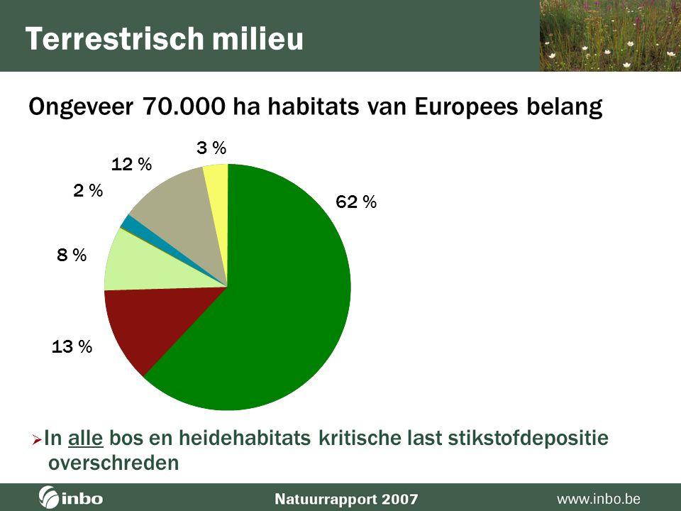 Aquatisch milieu Voorbeeld: drijvende waterweegbree  Vermesting (fosfaat) & verzuring  Opgestuwde rivieren = minder dynamiek  Uitheemse soorten (o.a.