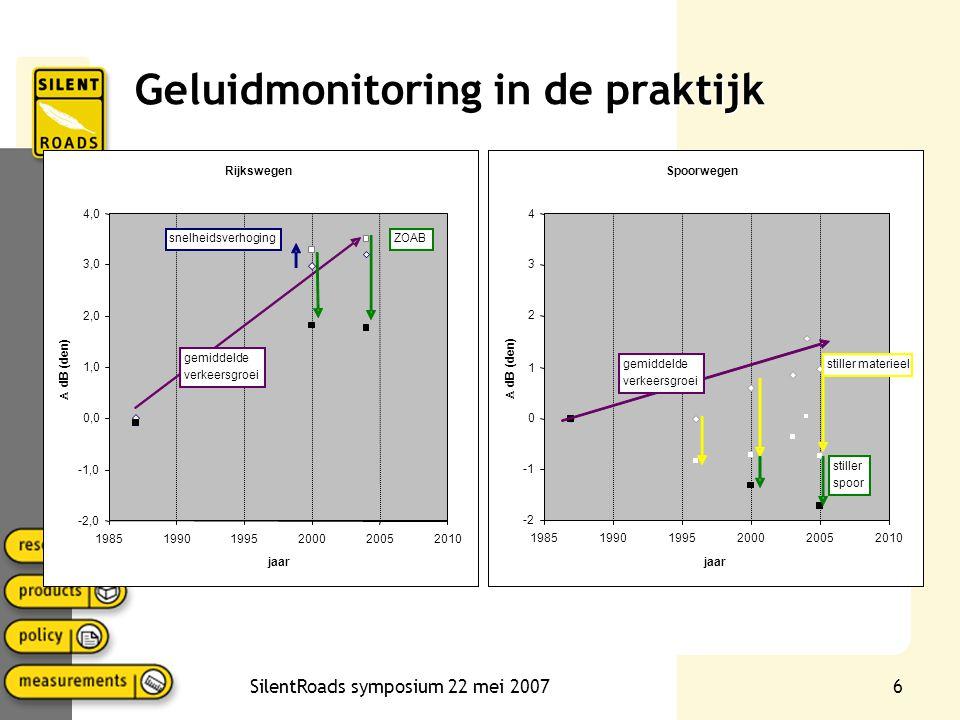 SilentRoads symposium 22 mei 20076 Geluidmonitoring in de praktijk Rijkswegen -2,0 -1,0 0,0 1,0 2,0 3,0 4,0 198519901995200020052010 jaar  dB (den) gemiddelde verkeersgroei snelheidsverhogingZOAB Spoorwegen -2 0 1 2 3 4 198519901995200020052010 jaar  dB (den) gemiddelde verkeersgroei stiller materieel stiller spoor