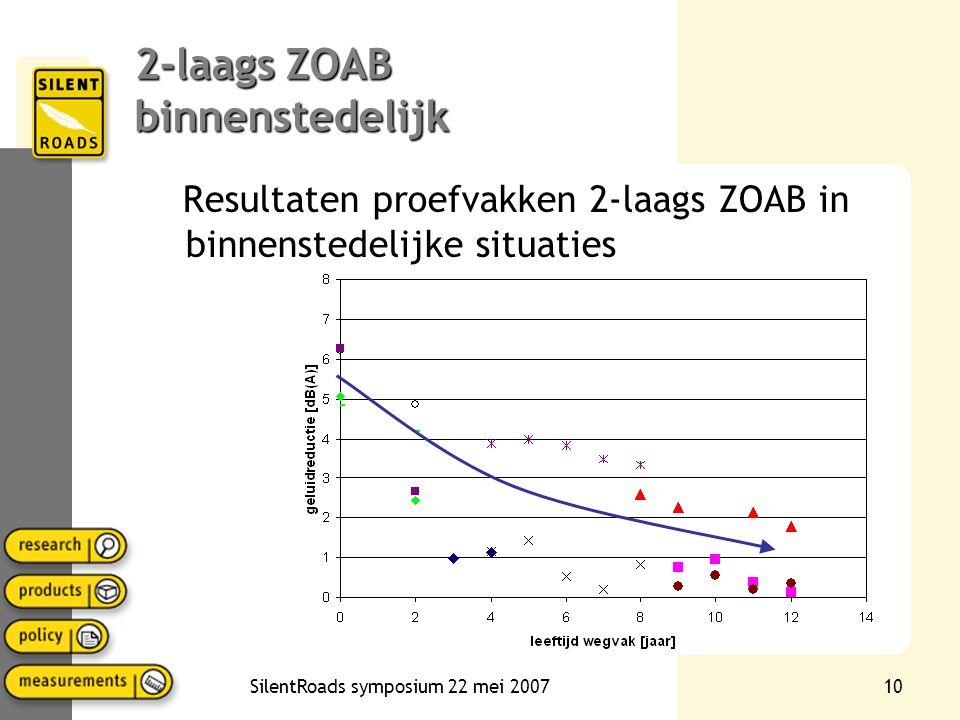 SilentRoads symposium 22 mei 20079 Akoestische houdbaarheid van 2-laags ZOAB •Op alle niveaus, binnenstedelijk, provinciaal en rijkswegen •Onderzoeken