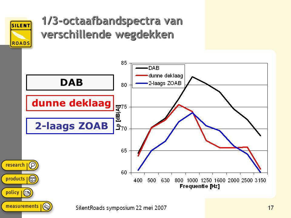 SilentRoads symposium 22 mei 200716 1/3-octaafbandspectrum •Het 1/3-octaafbandspectum van de CPX-meting als akoestische vingerafdruk van het wegdek