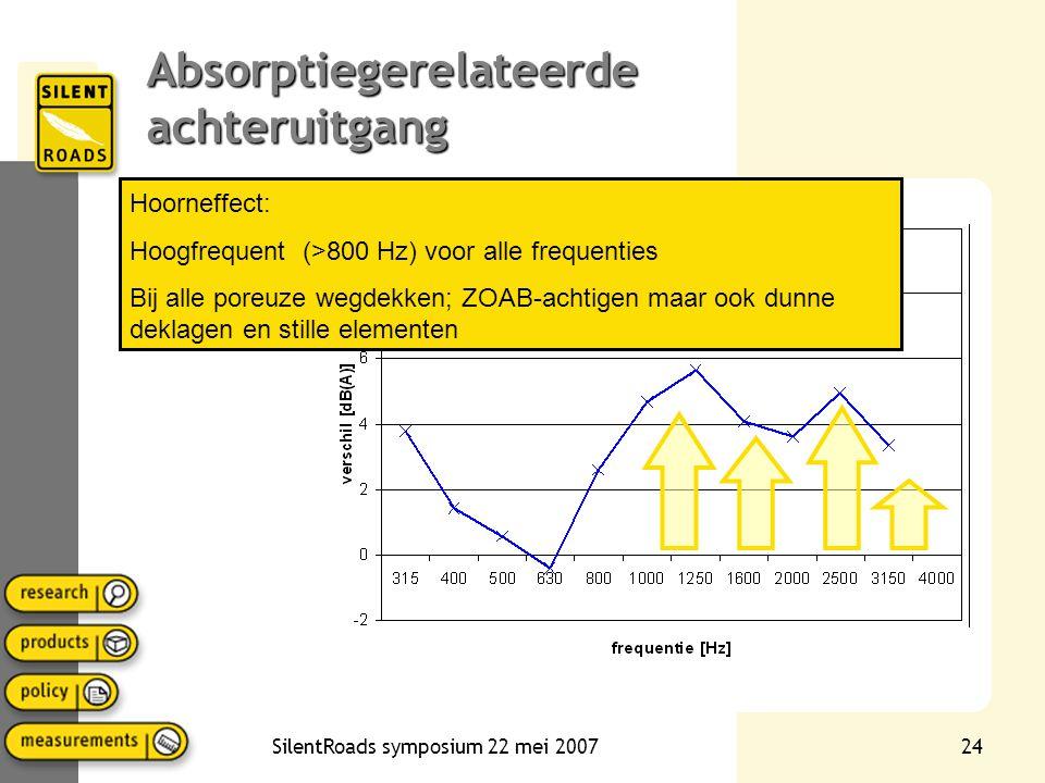 SilentRoads symposium 22 mei 200723 Absorptiegerelateerde achteruitgang (ZOAB) Loodrecht gemeten absorptie: Vooral afhankelijk van porositeit en laagd